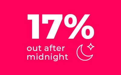 17% are out after midnight