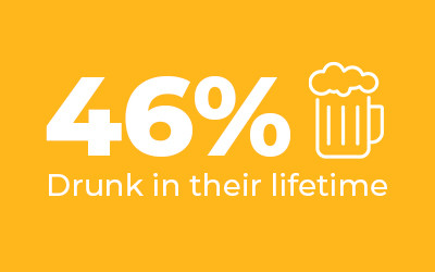 46% have been drunk in their lifetime