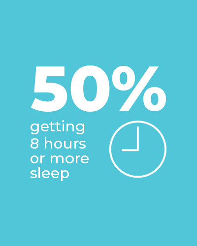 50% are getting 8 hours or more sleep