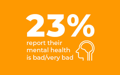 23% report their mental health is bad/very bad