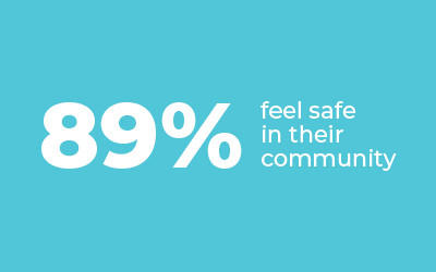 89% feel safe in their community