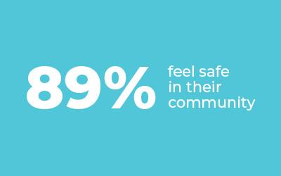 89% feel safe in their community