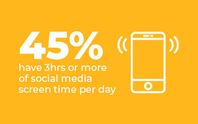 45% have 3 hours or more social media screen time per day