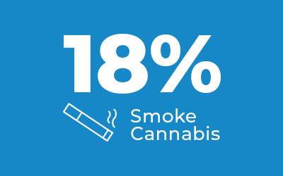 18% smoke cannabis