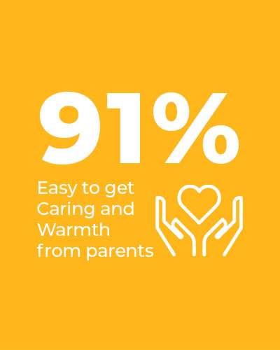 91% find it easy to get Caring and Warmth from parents