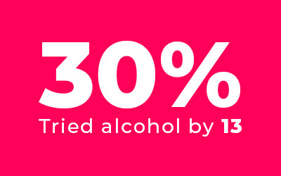 30% had tried alcohol by 13